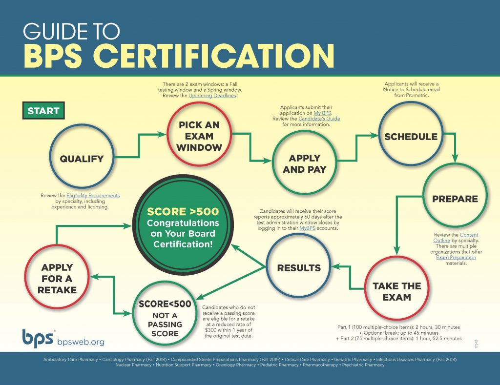 BPS-Certification-Infographic