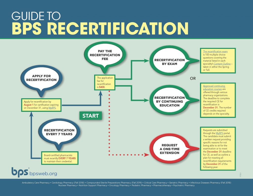 BPS-Recertification-Infographic