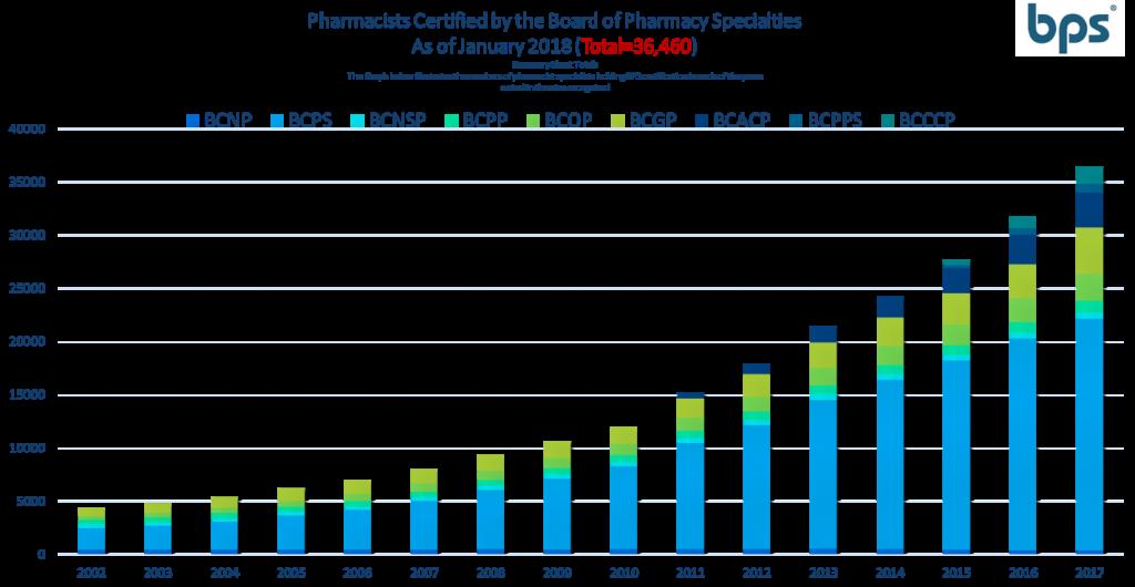 Growth Of Pharmacist Board Certification Board Of Pharmacy Specialties